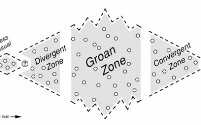 "The ""Groan Zones"" As Team Builders: Can You Get Comfortable?"